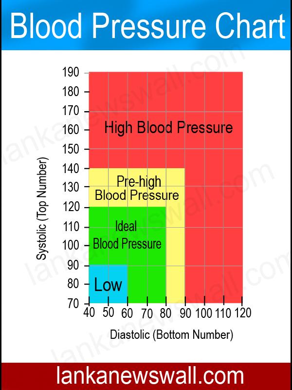 Age blood pressure chart